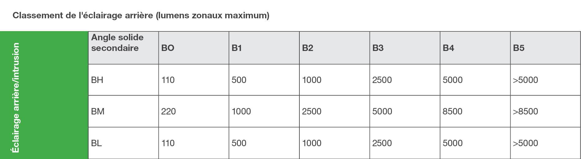Tableau de classement de l'éclairage arrière