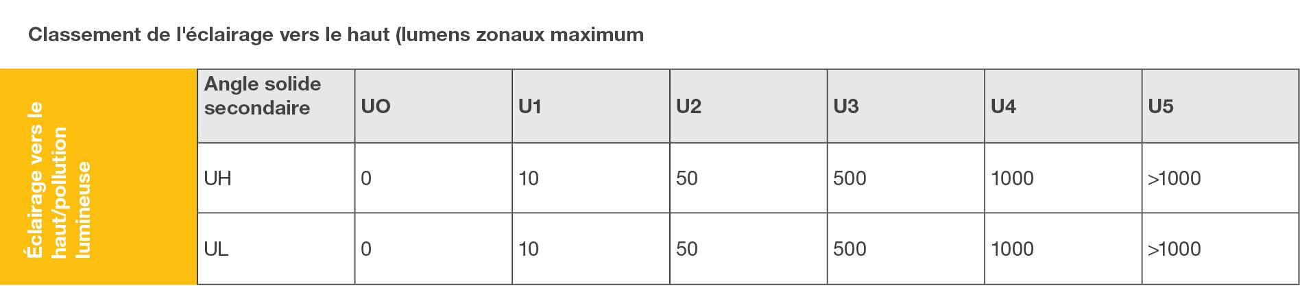 Tableau de classement de l'éclairage vers le haut
