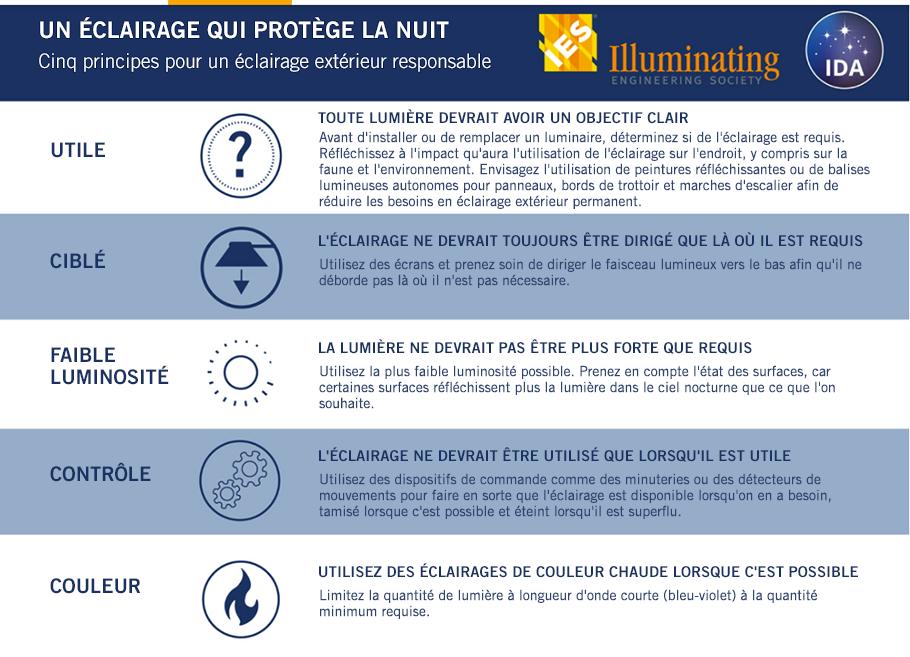 Éclairer pour protéger l'obscurité –5 principes pour un éclairage extérieur responsable